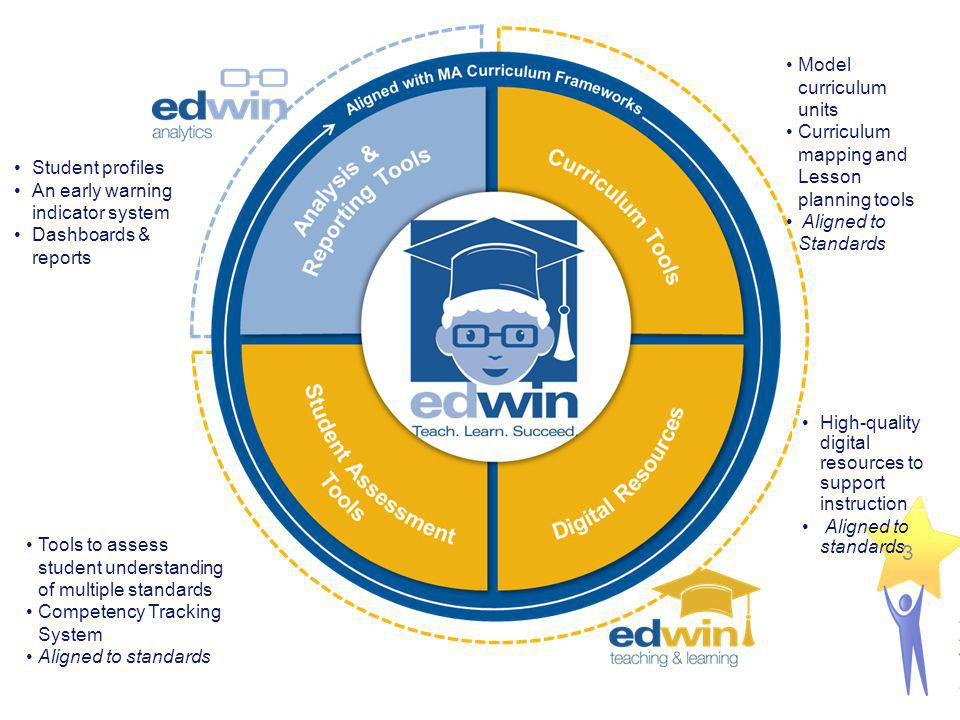 Curriculum Tools – Edwin Teaching & Learning