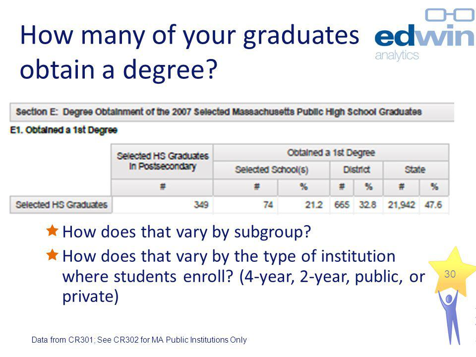 How many of your graduates obtain a degree