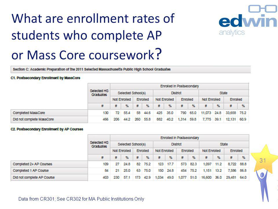 What are enrollment rates of students who complete AP or Mass Core coursework