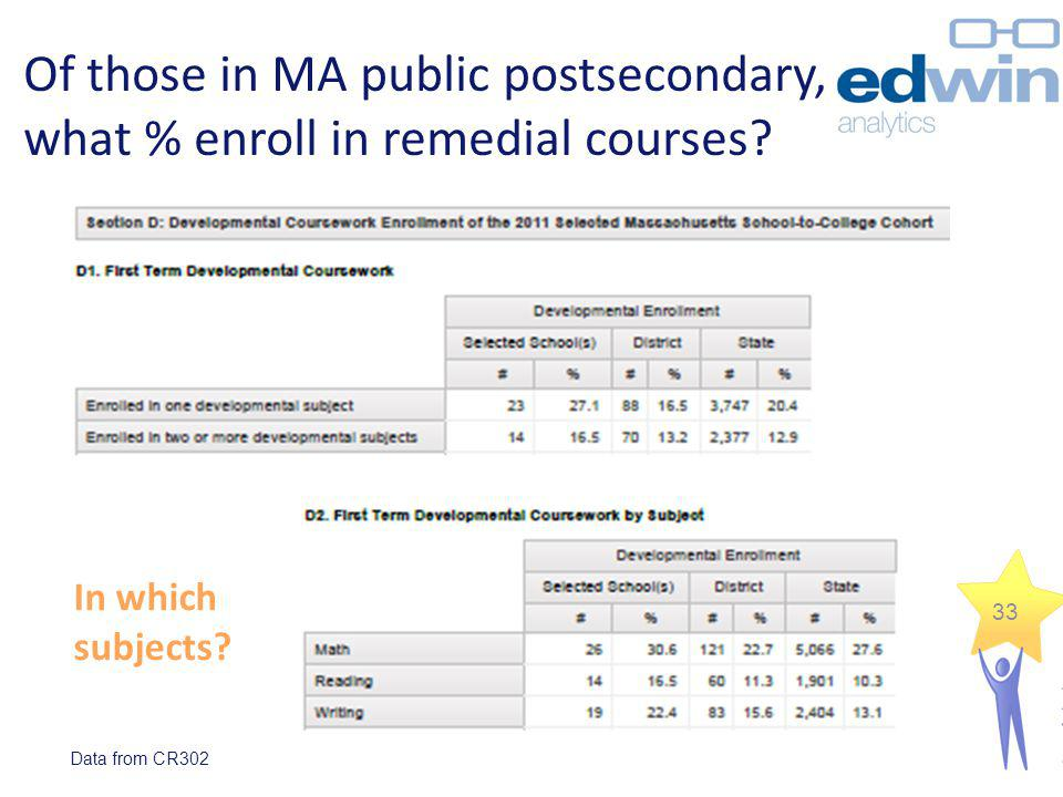 Of those in MA public postsecondary, what % enroll in remedial courses