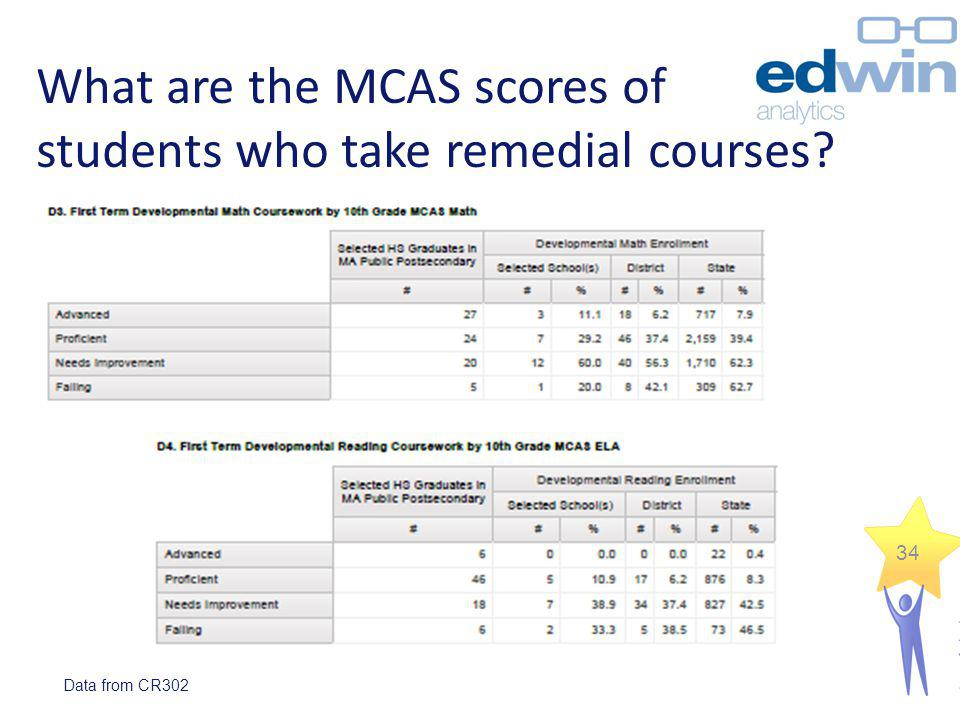 What are the MCAS scores of students who take remedial courses
