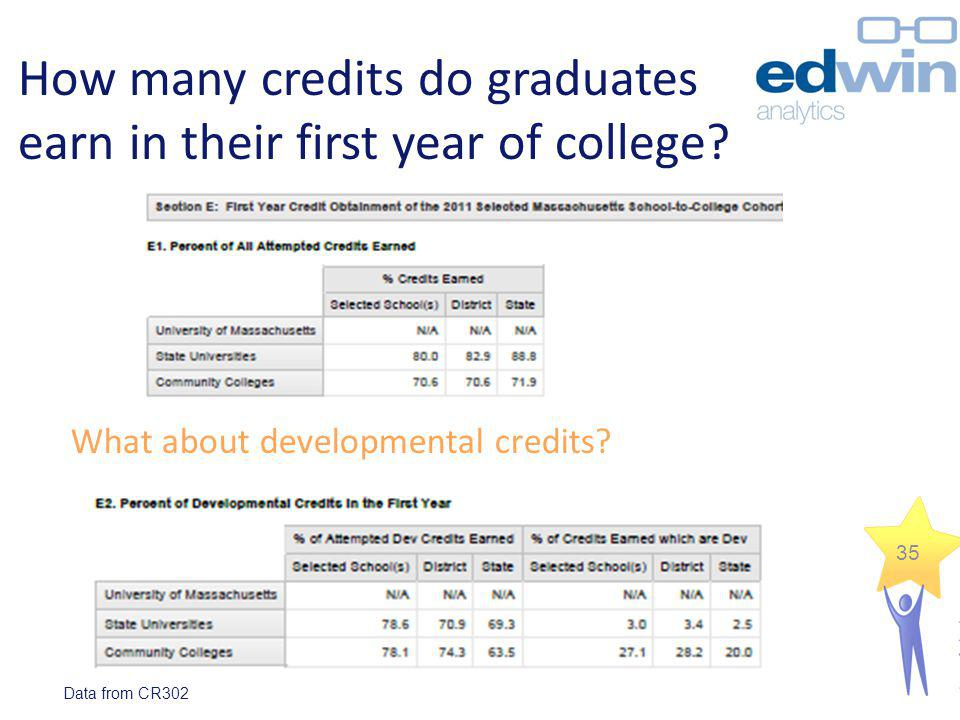 How many credits do graduates earn in their first year of college