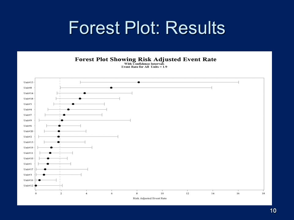Forest Plot: Results