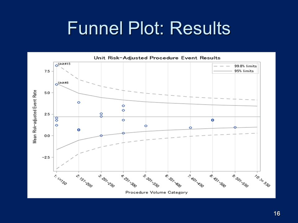 Funnel Plot: Results