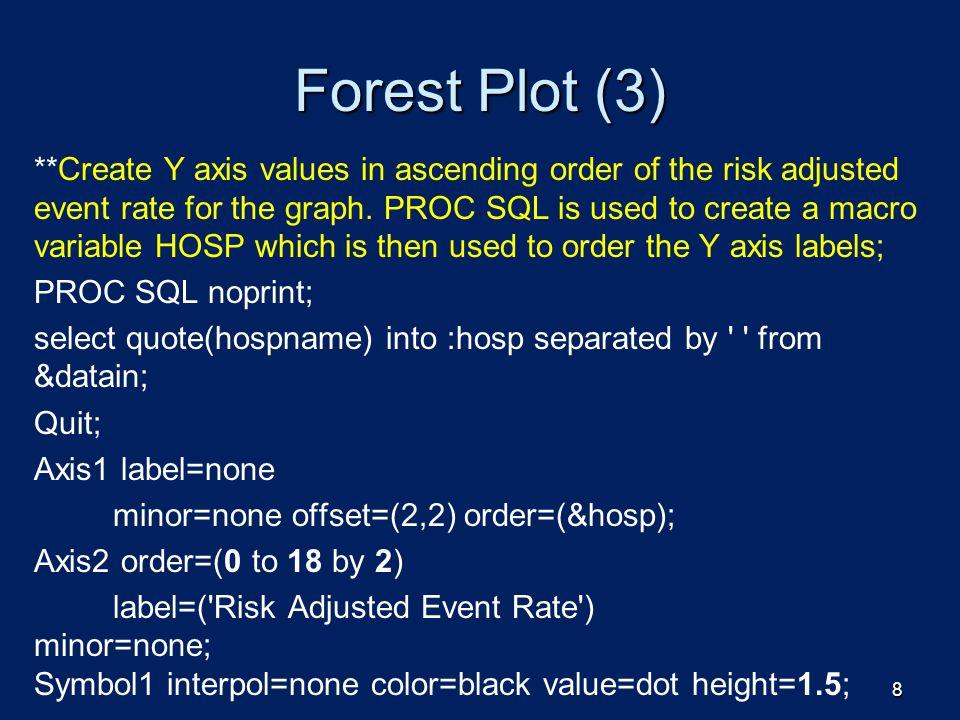 Forest Plot (3)