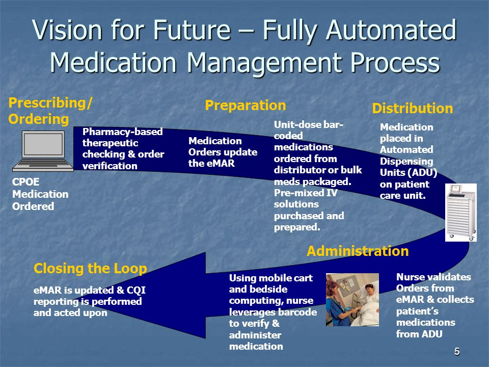 Vision for Future – Fully Automated Medication Management Process