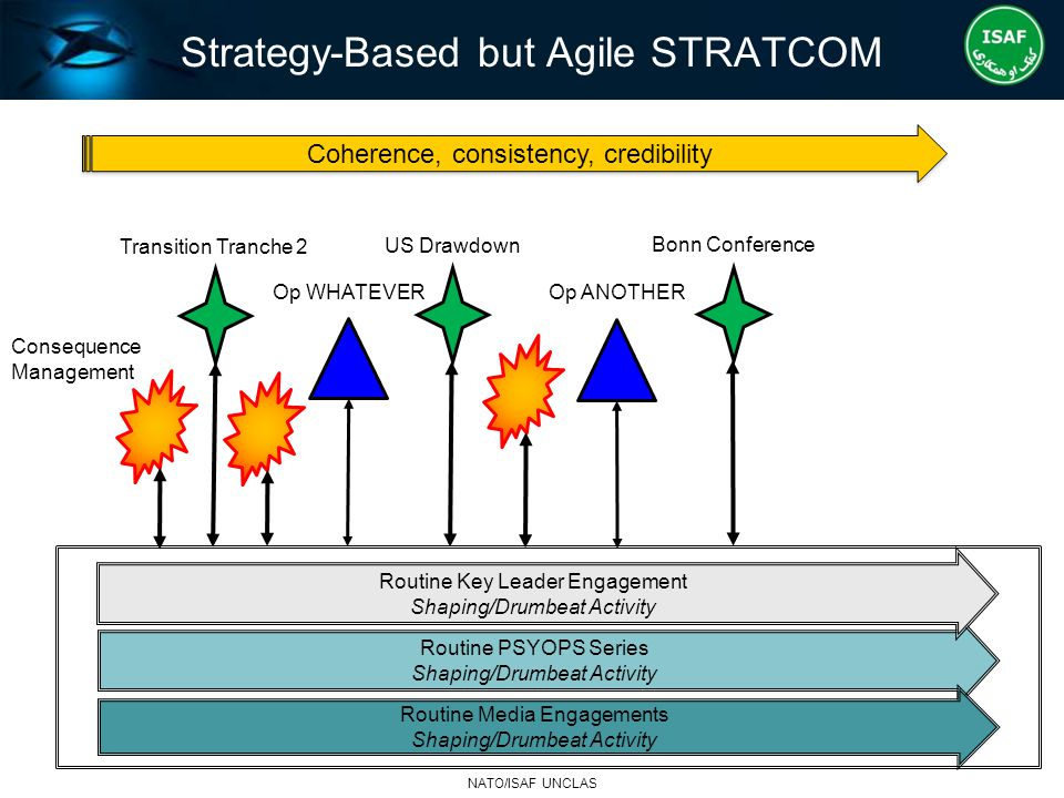 Strategy-Based but Agile STRATCOM
