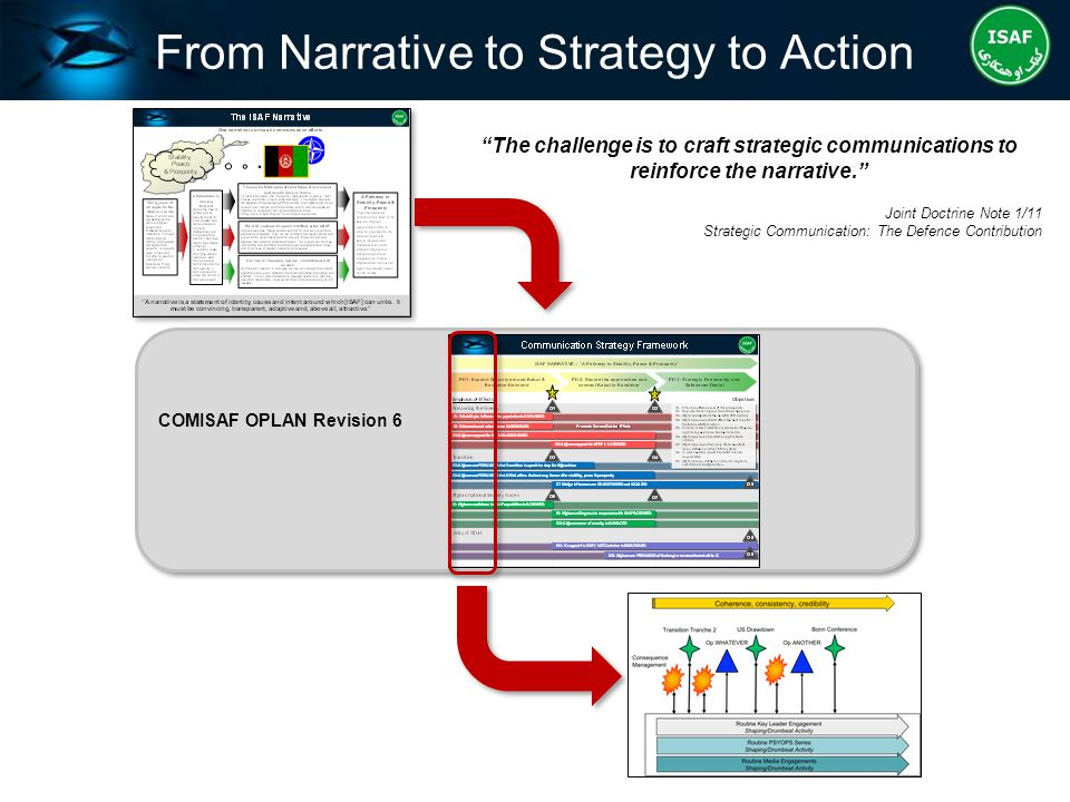 From Narrative to Strategy to Action