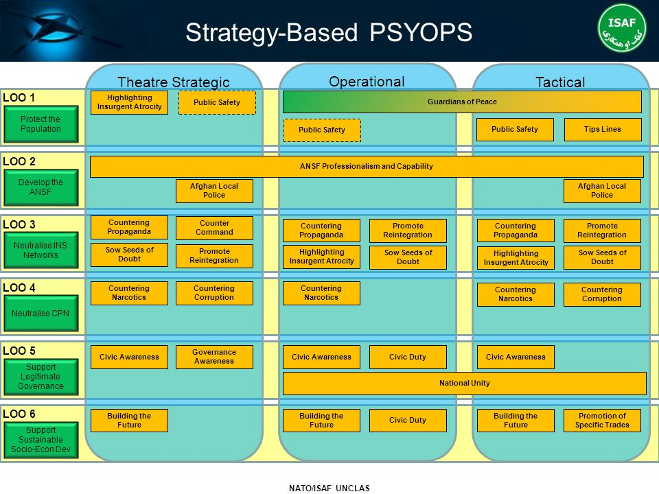 Strategy-Based PSYOPS