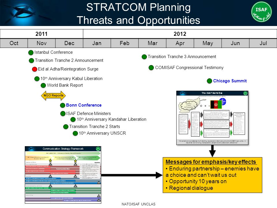 STRATCOM Planning Threats and Opportunities