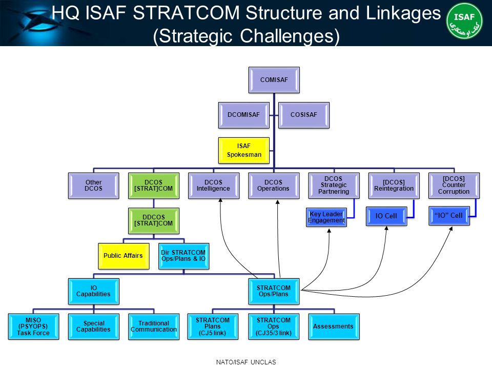HQ ISAF STRATCOM Structure and Linkages (Strategic Challenges)