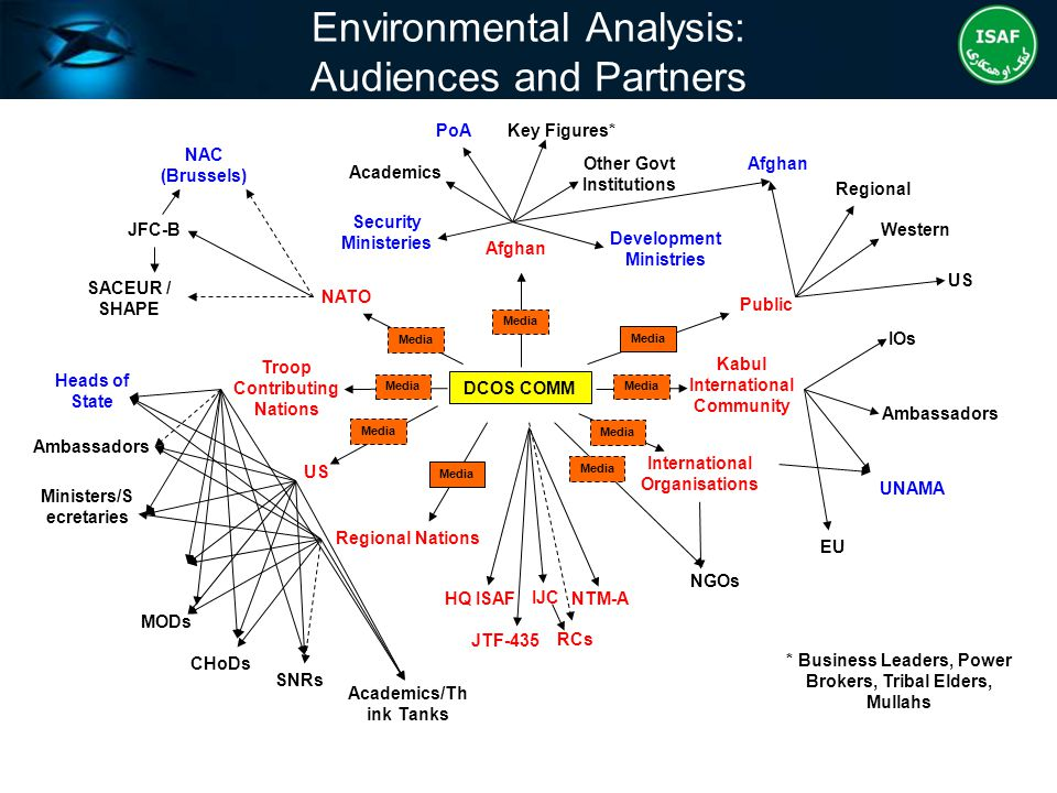 Environmental Analysis: Audiences and Partners