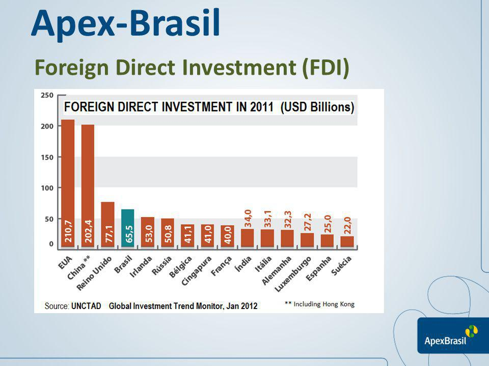 Apex-Brasil Foreign Direct Investment (FDI)