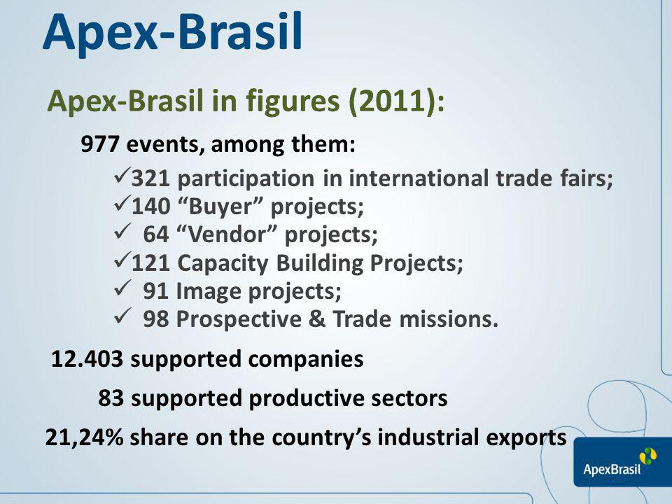 Apex-Brasil Apex-Brasil in figures (2011): 977 events, among them: