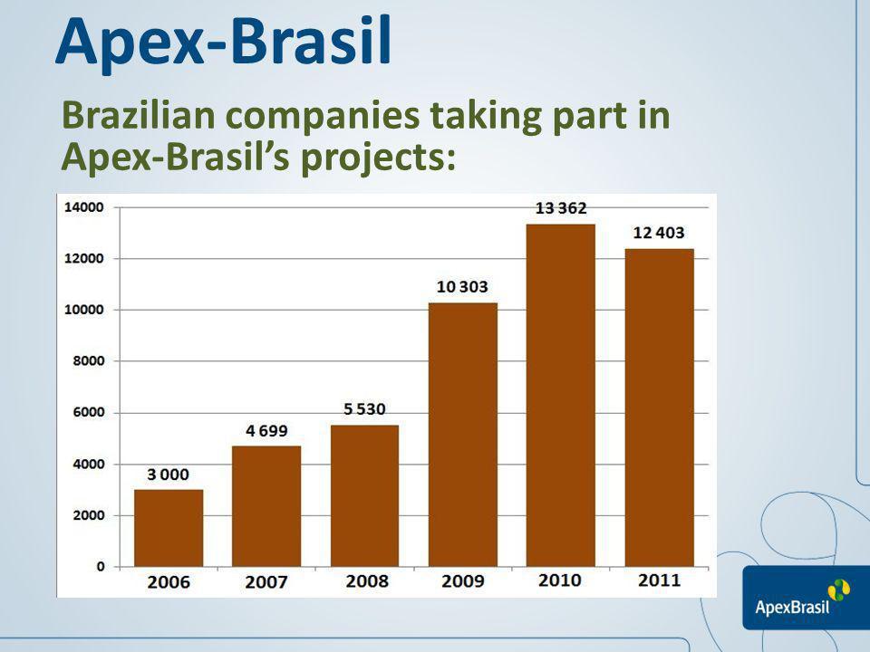 Apex-Brasil Brazilian companies taking part in Apex-Brasil's projects: