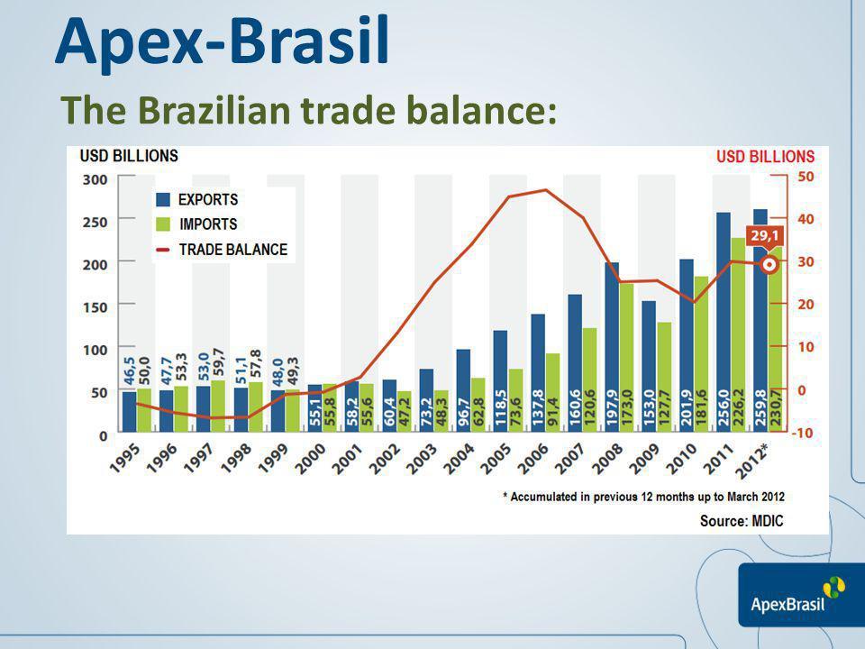 Apex-Brasil The Brazilian trade balance: