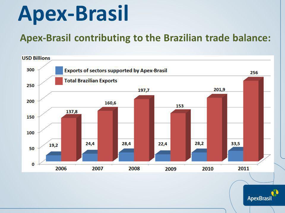 Apex-Brasil Apex-Brasil contributing to the Brazilian trade balance: