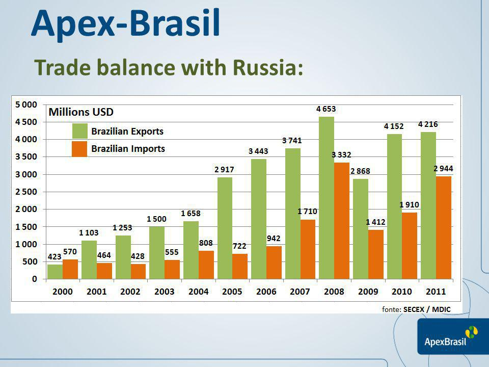 Apex-Brasil Trade balance with Russia: