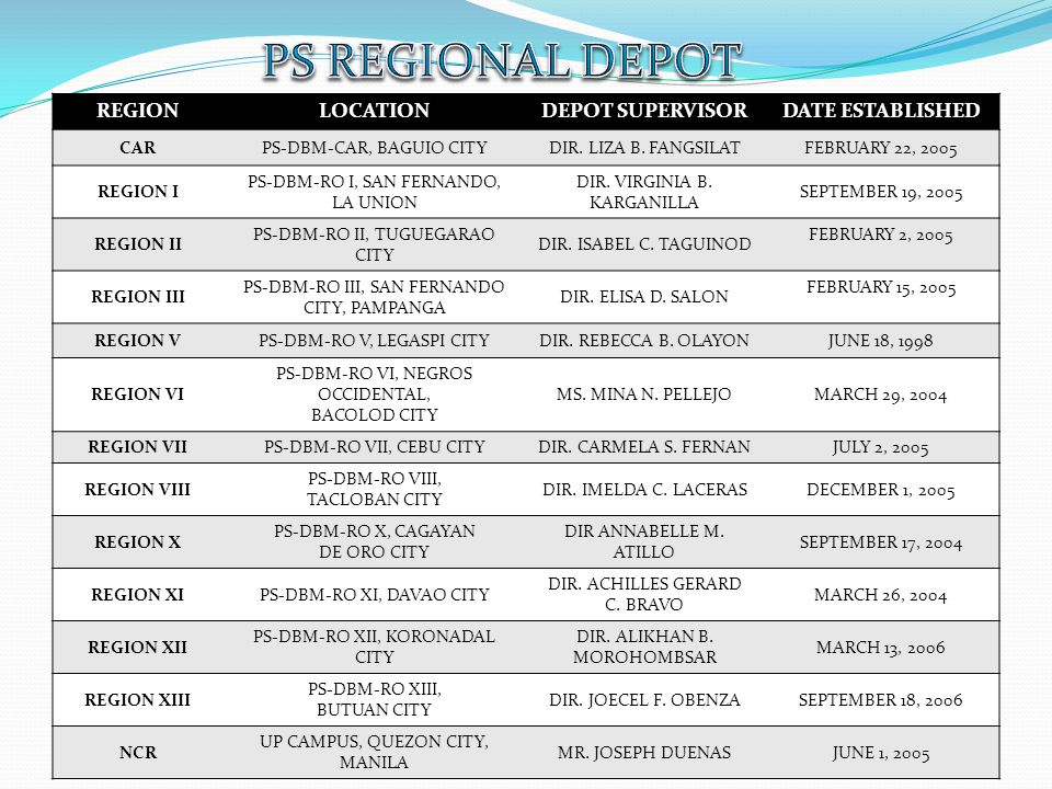 PS REGIONAL DEPOT REGION LOCATION DEPOT SUPERVISOR DATE ESTABLISHED