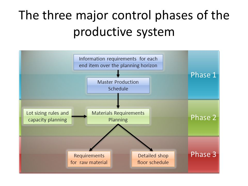 The three major control phases of the productive system