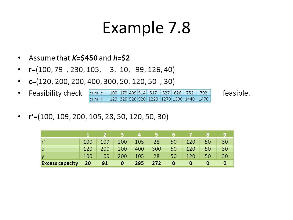 Example 7.8 Assume that K=$450 and h=$2
