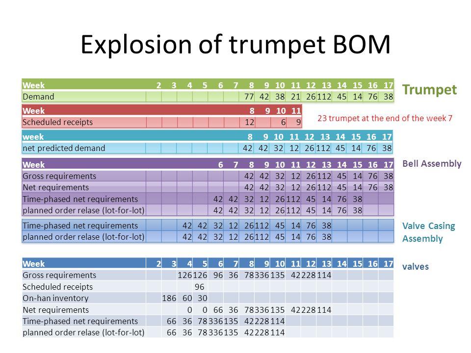 Explosion of trumpet BOM