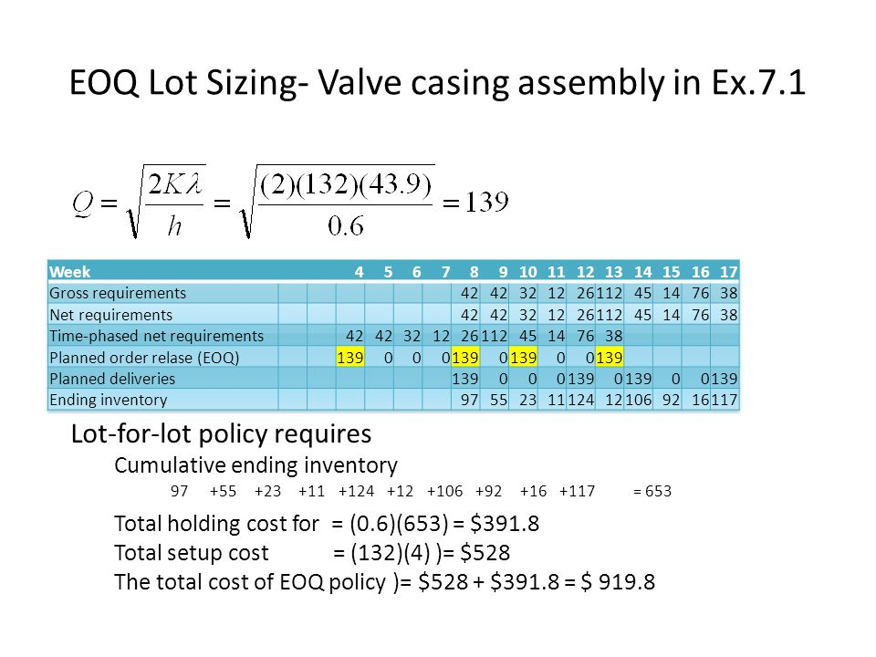 EOQ Lot Sizing- Valve casing assembly in Ex.7.1