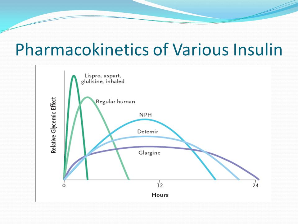Pharmacokinetics of Various Insulin
