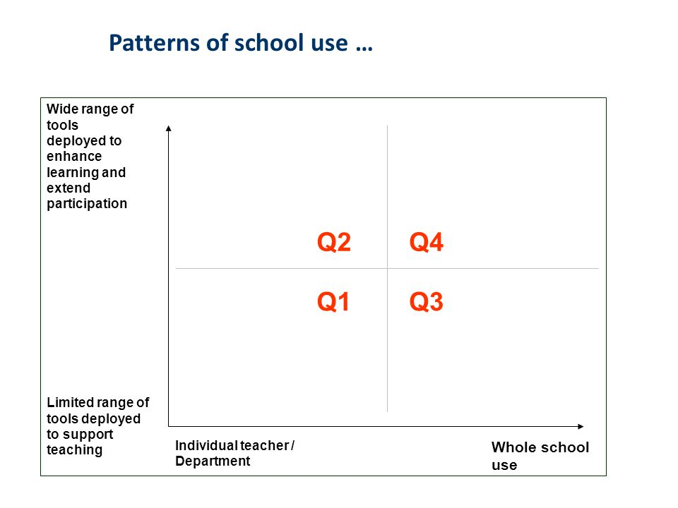 Patterns of school use …