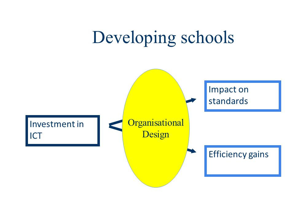 Developing schools Impact on standards Organisational Design