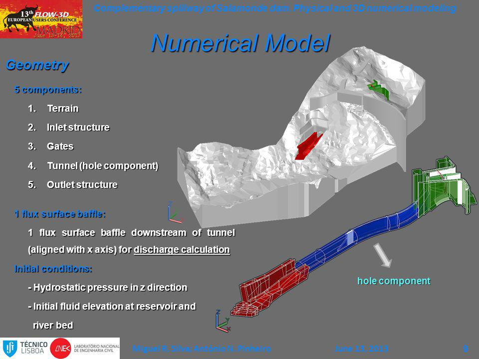 Numerical Model Geometry 5 components: Terrain Inlet structure Gates