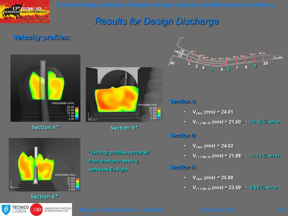 Results for Design Discharge
