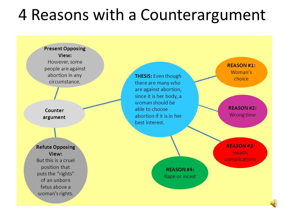 4 Reasons with a Counterargument