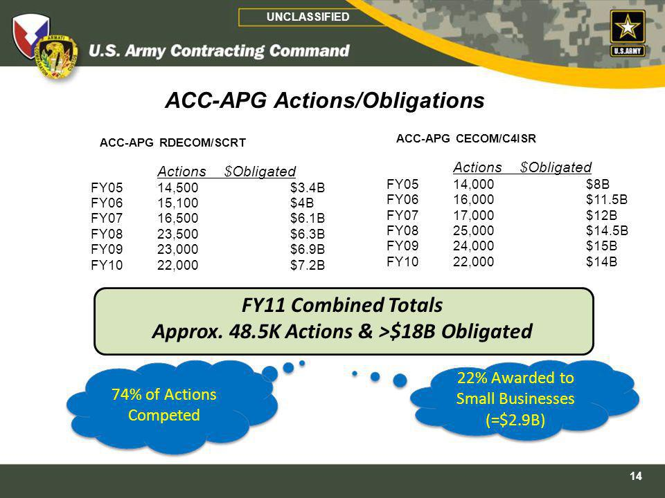 ACC-APG Actions/Obligations Approx. 48.5K Actions & >$18B Obligated