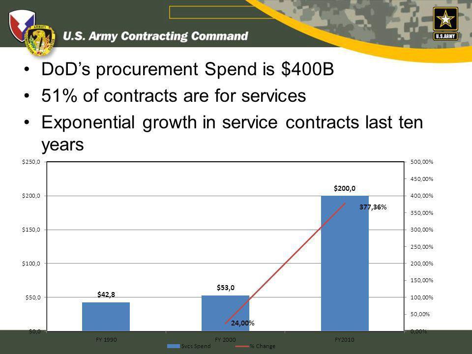 DoD's procurement Spend is $400B