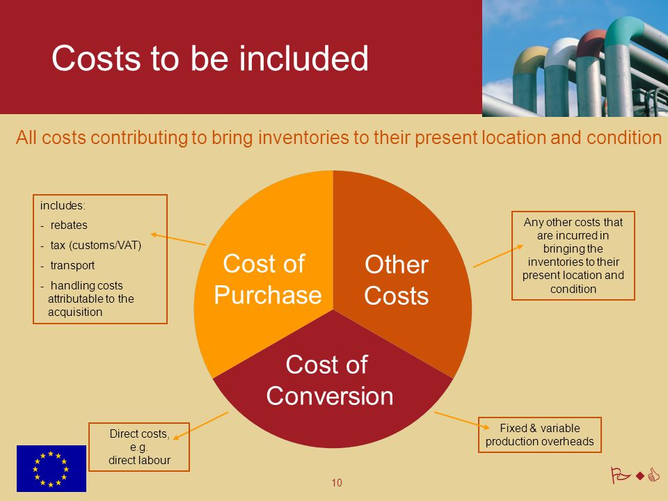 Costs to be included Cost of Other Purchase Costs Conversion