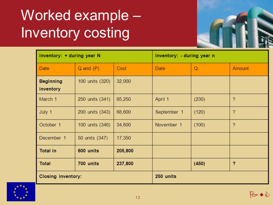 Worked example – Inventory costing