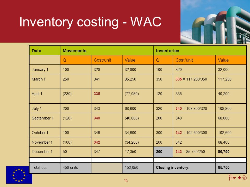 Inventory costing - WAC