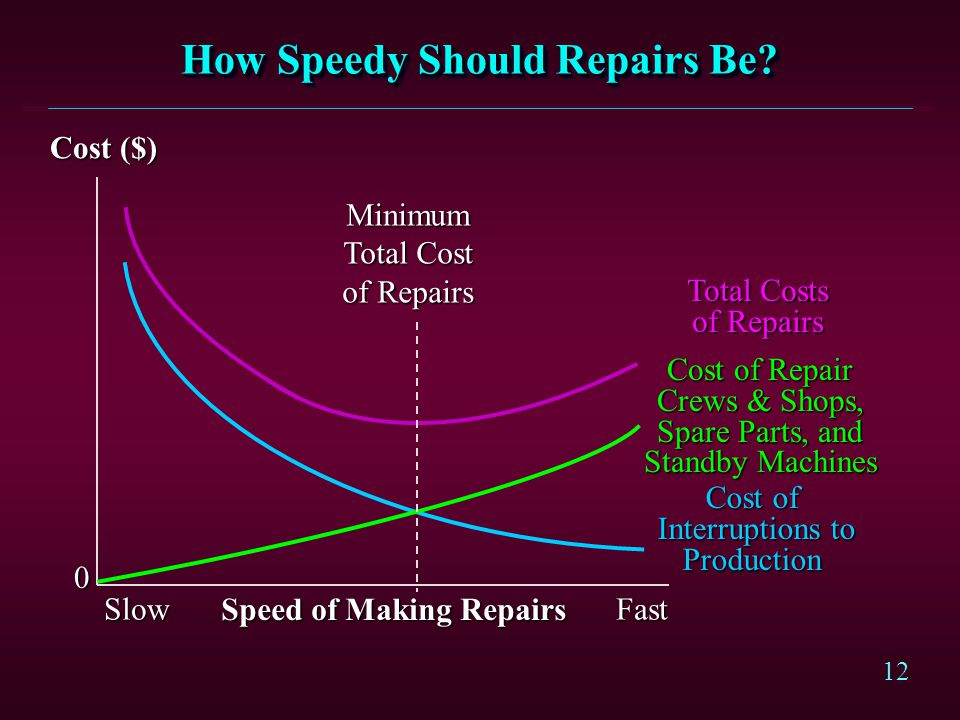 How Speedy Should Repairs Be