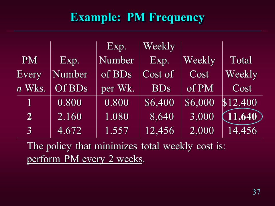 Example: PM Frequency Exp. Weekly PM Exp. Number Exp. Weekly Total