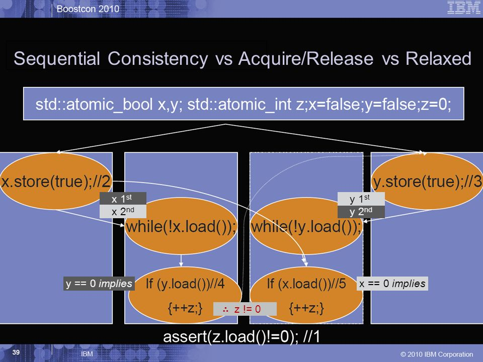 Sequential Consistency vs Acquire/Release vs Relaxed