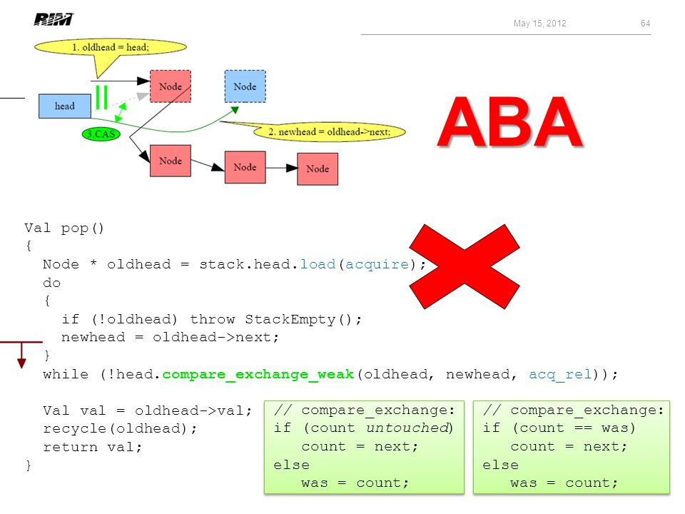 ABA Val pop() { Node * oldhead = stack.head.load(acquire); do