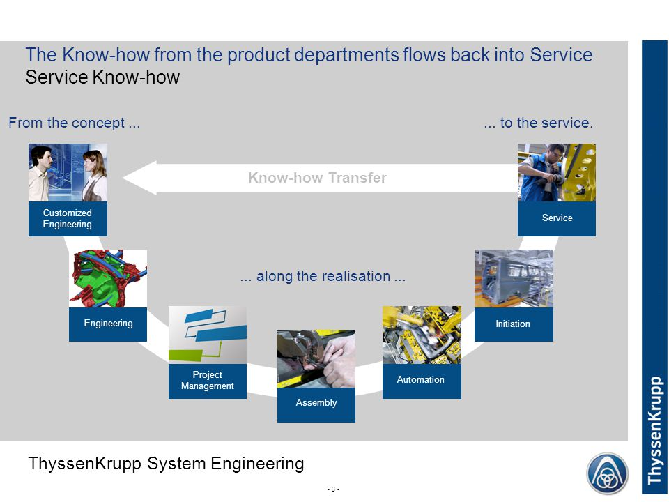 The Know-how from the product departments flows back into Service Service Know-how