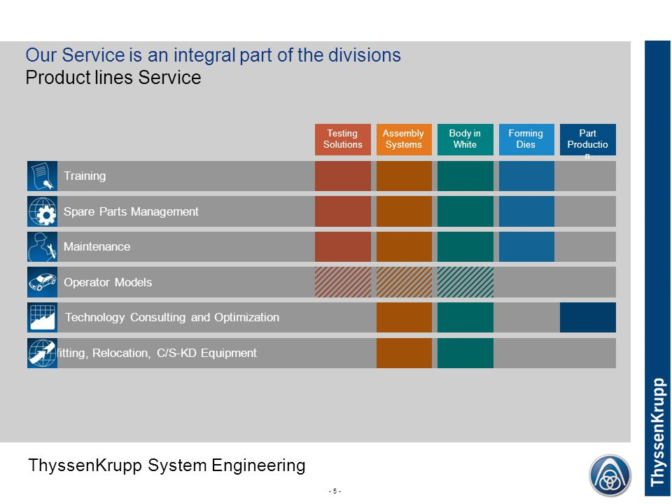 Our Service is an integral part of the divisions Product lines Service