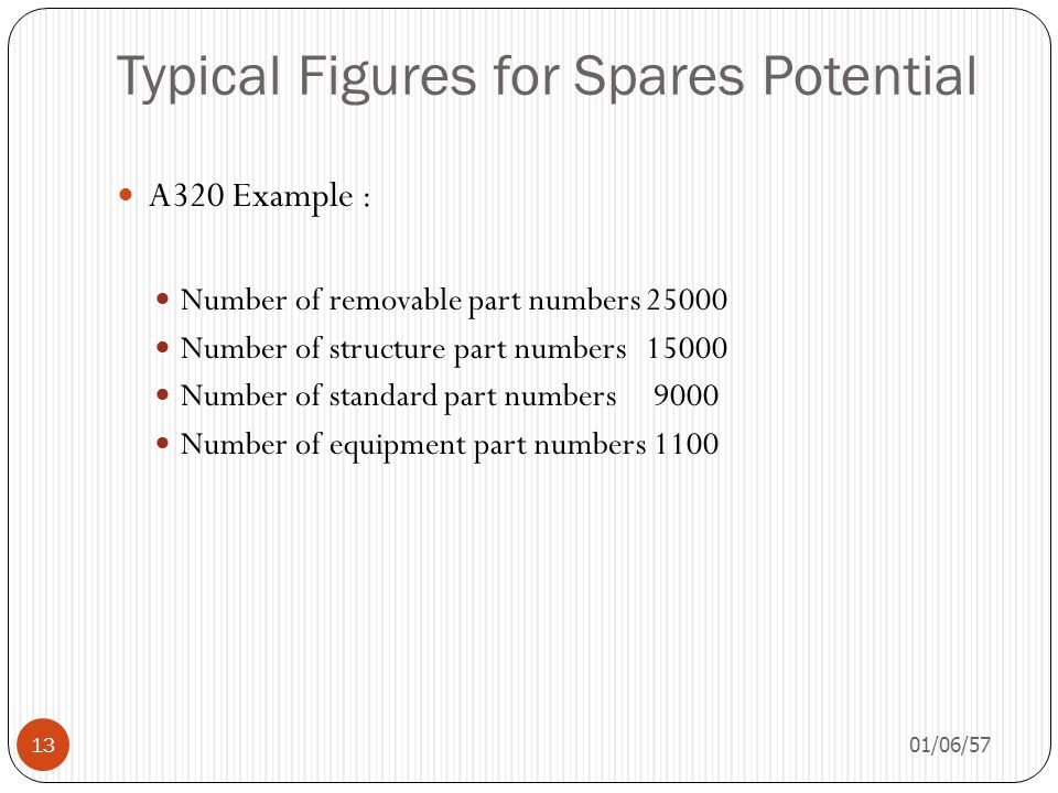 Typical Figures for Spares Potential