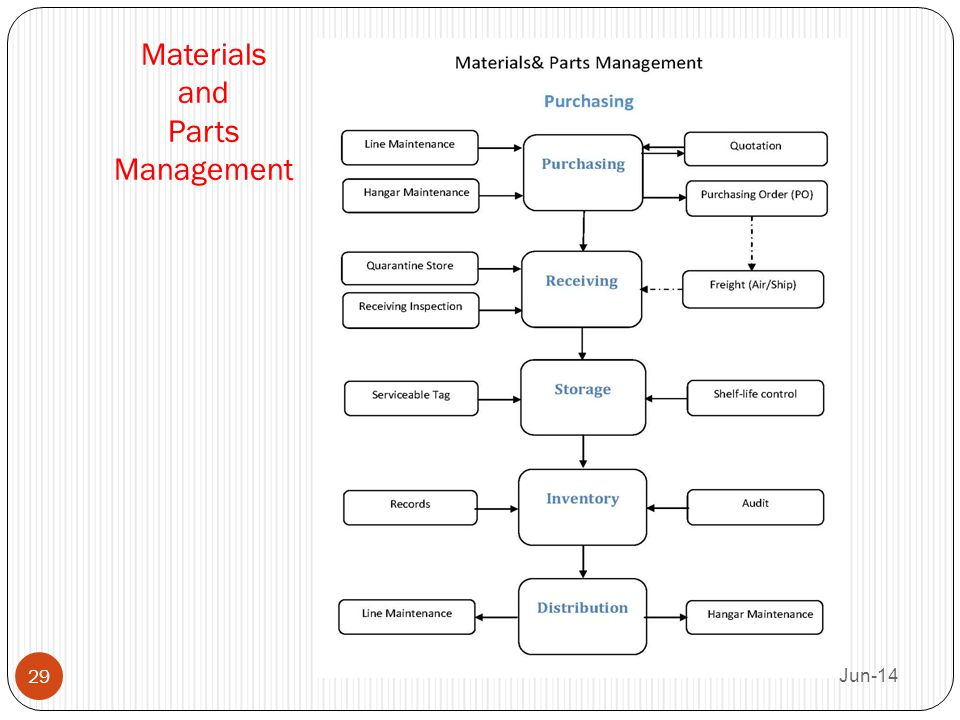 Materials and Parts Management