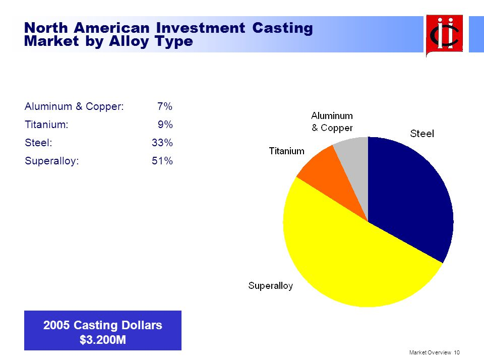 North American Investment Casting Market by Alloy Type