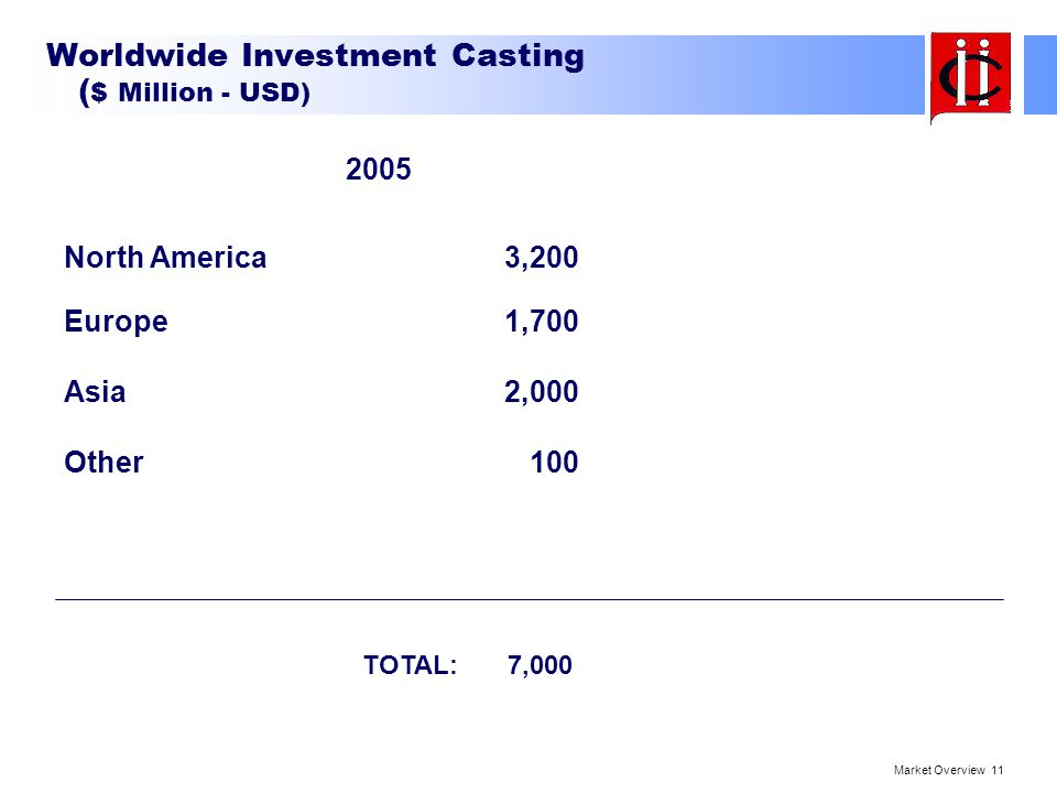 Worldwide Investment Casting ($ Million - USD)