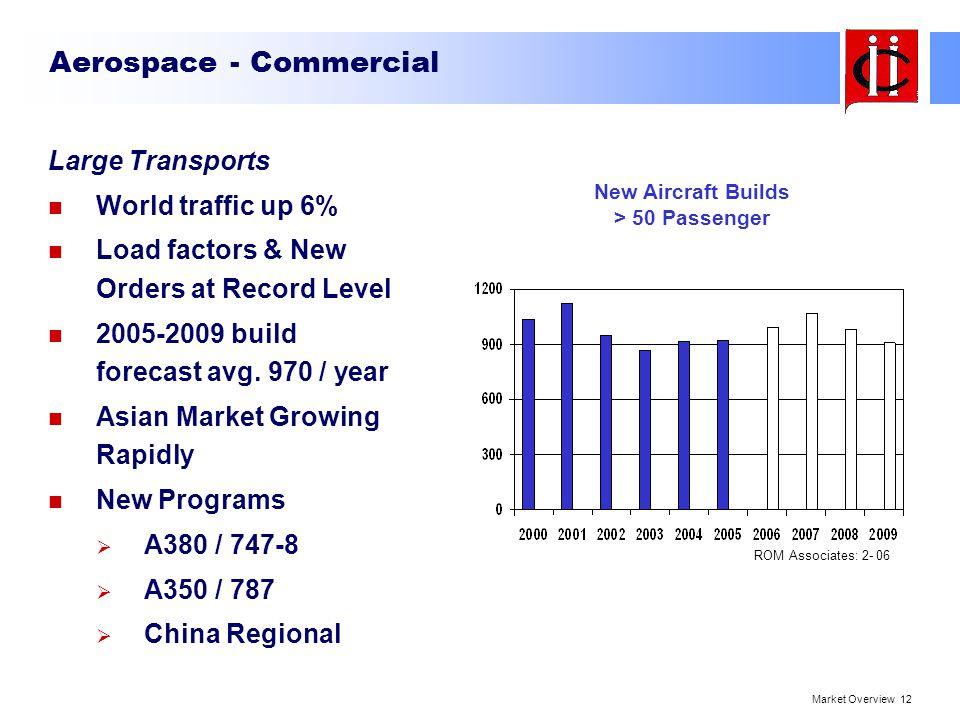 Aerospace - Commercial