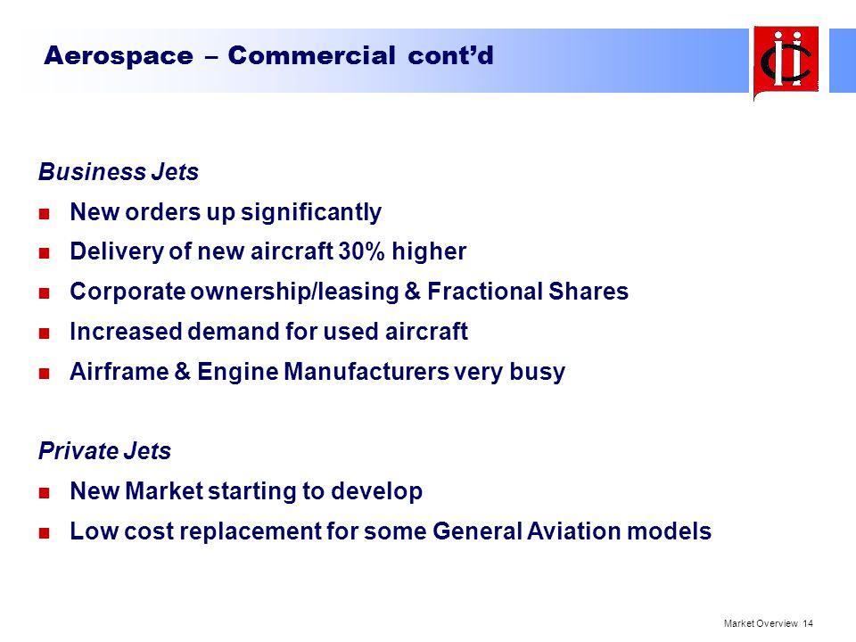 Aerospace – Commercial cont'd